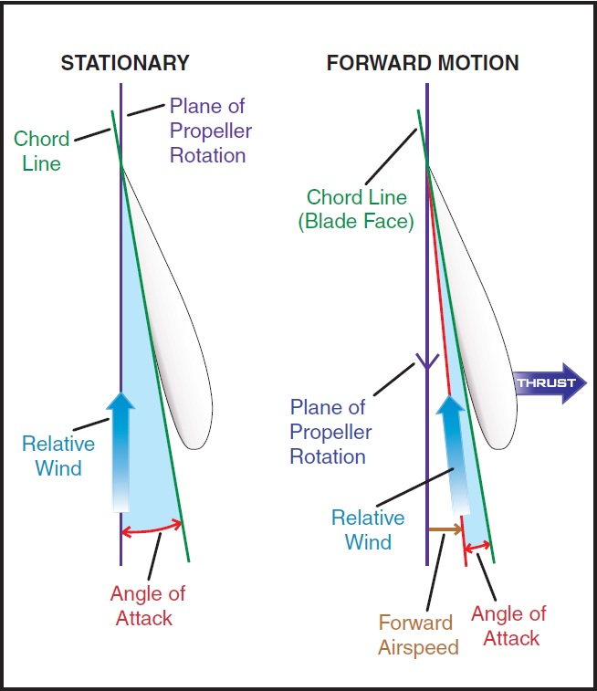 Figure 11-3. Propeller blade angle.