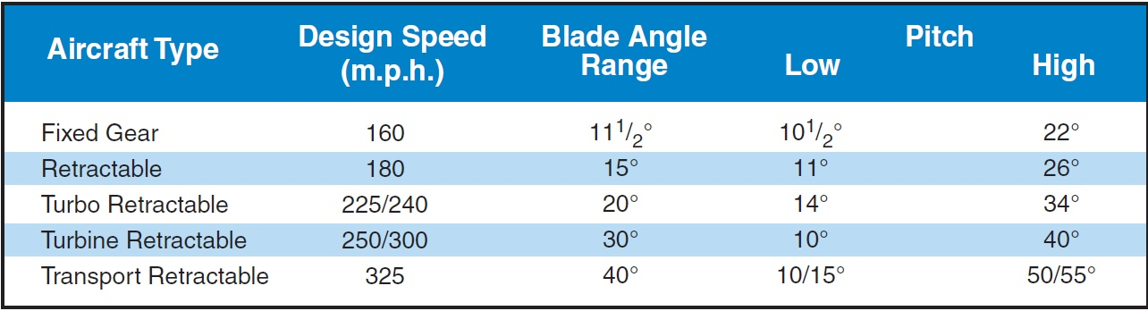 Figure 11-4. Blade angle range (values are approximate.