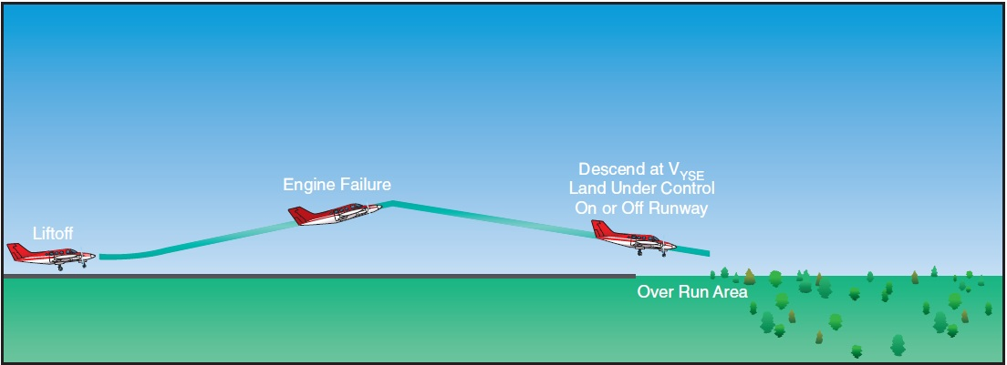 Figure 12-13. Landing gear up—adequate climb performance.