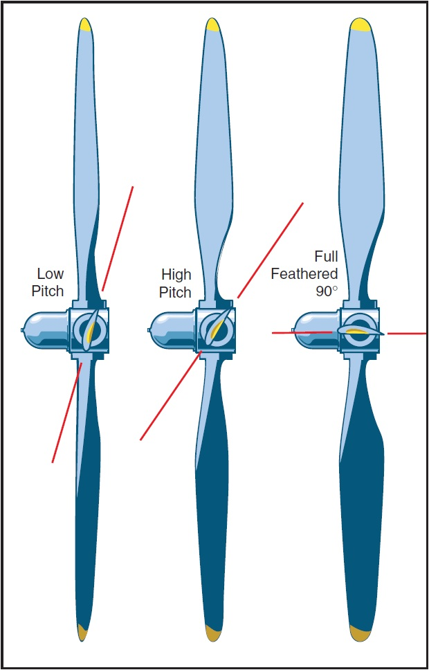 Figure 12-2. Feathered propeller.