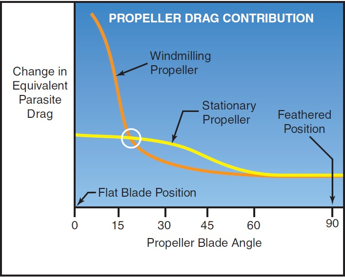 Figure 12-3. Propeller drag contribution.