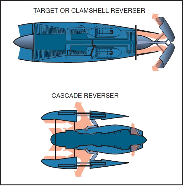 Figure 15-19.Thrust reversers.