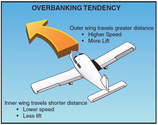 Overbanking tendency during a steep turn