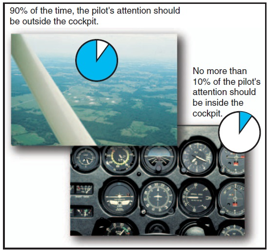 Integrated Flight Instruction
